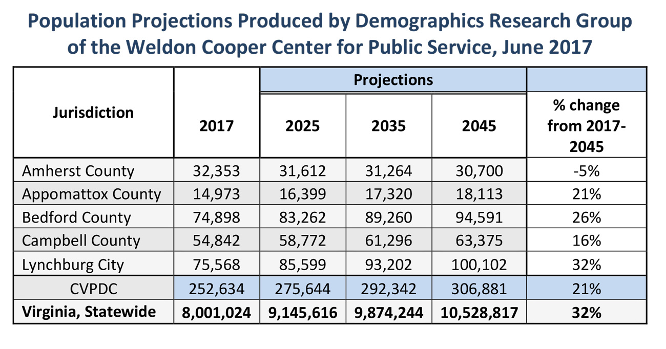 CVPDC Demographic Information Central va population projections